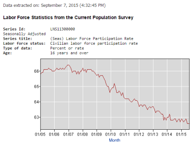 Labor force participation rate to 9-7-15