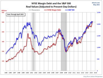 Stocks on borrowed money