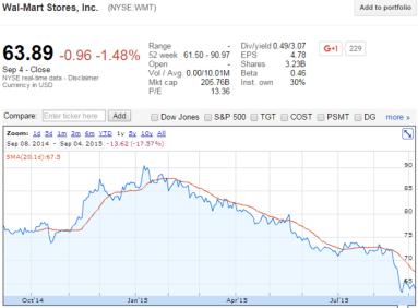 WMT chart 1 yr